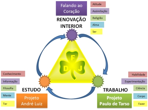 Plataforma FDJ
